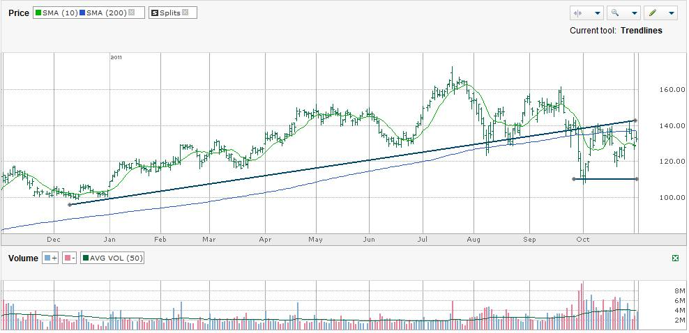 Short Wynn Resorts Ltd (WYNN)