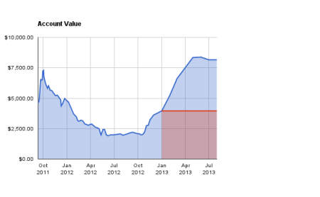 Account value