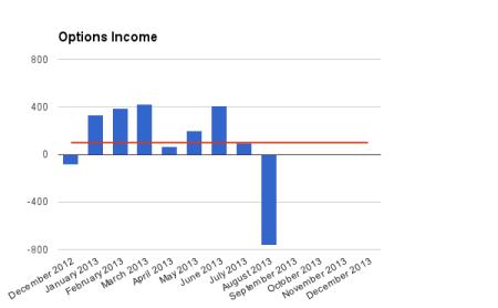 Options income