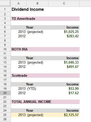 Dividends Income