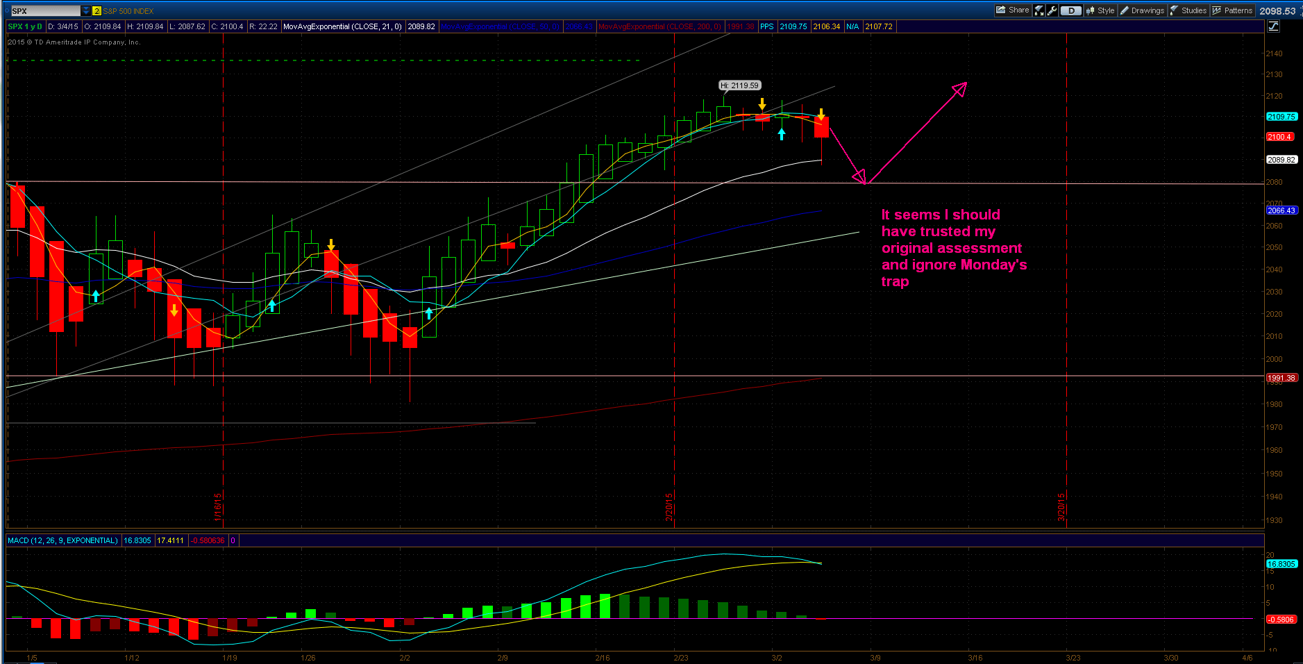 SPX yearly move