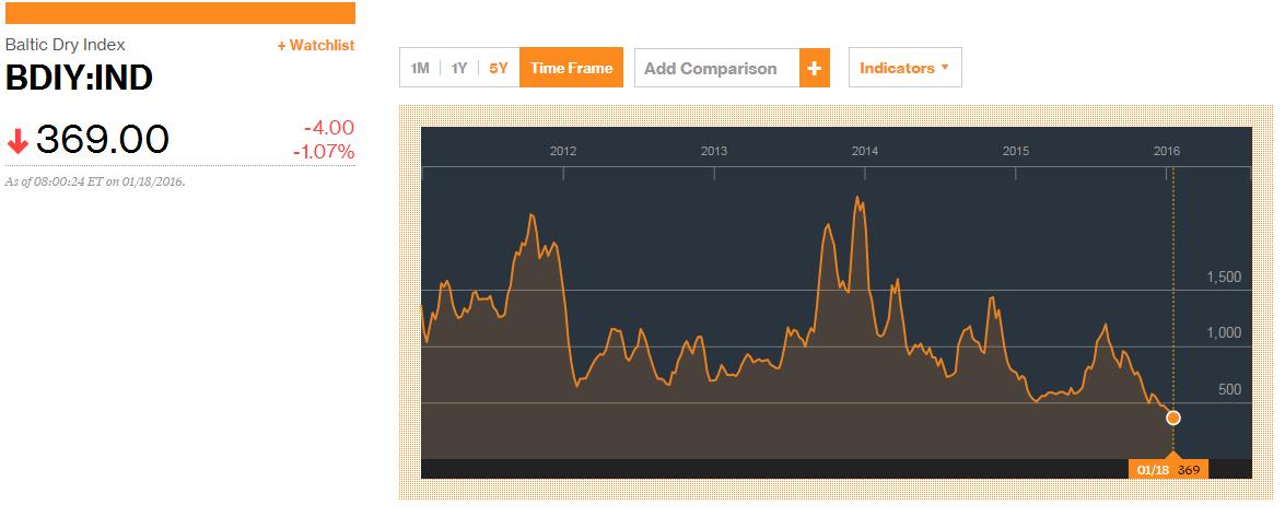 SPX trend