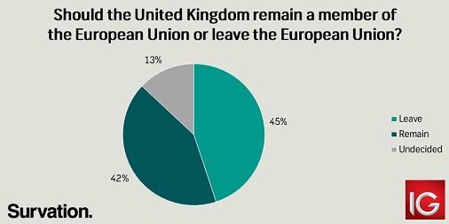 Like It or Not; Brexit Referendum is Coming