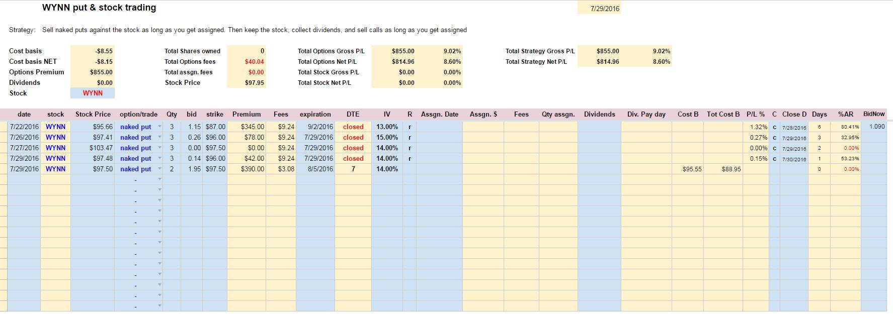 WYNN trading journal