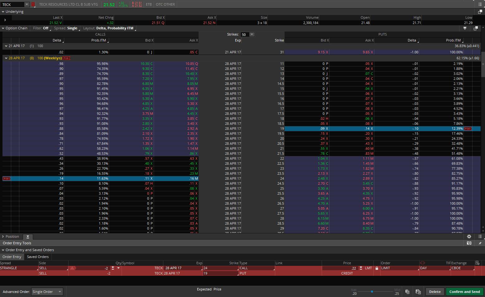 SPX trend reversal