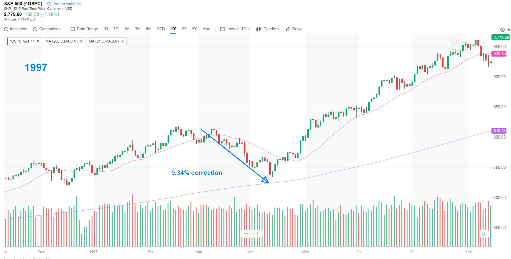 S&P500 - 2012
