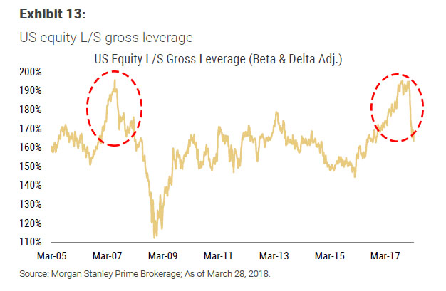 Hedge fund leverage