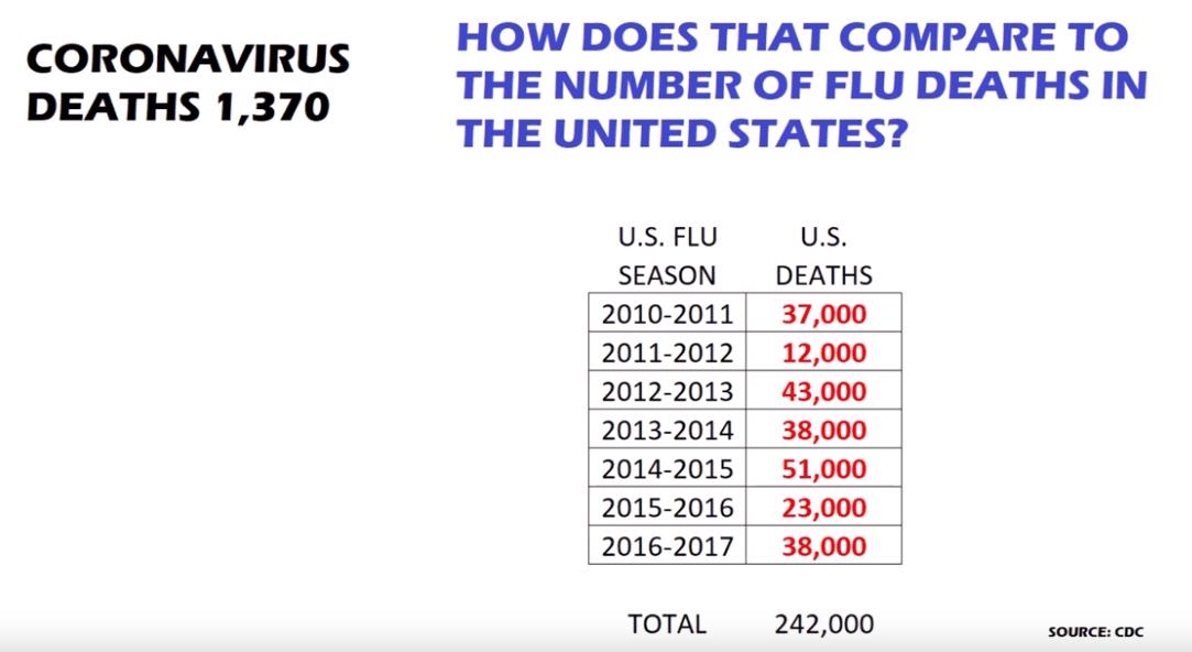 Corona deaths vs Flue