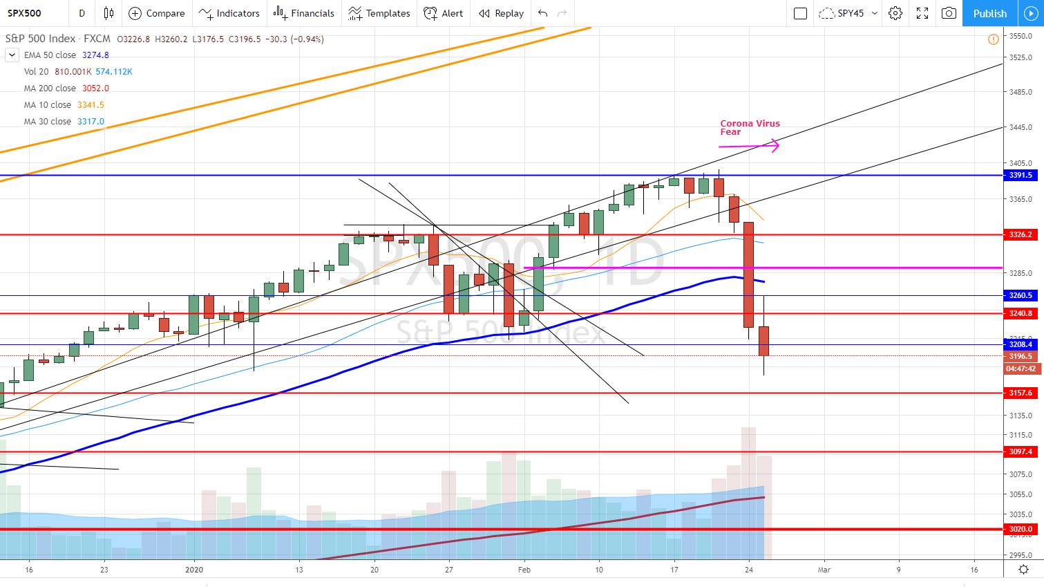 S&P corrections