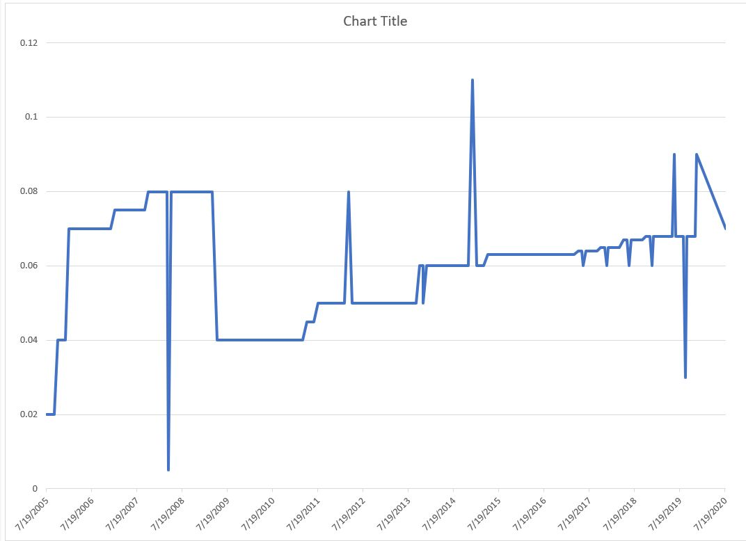 GAIN dividend history