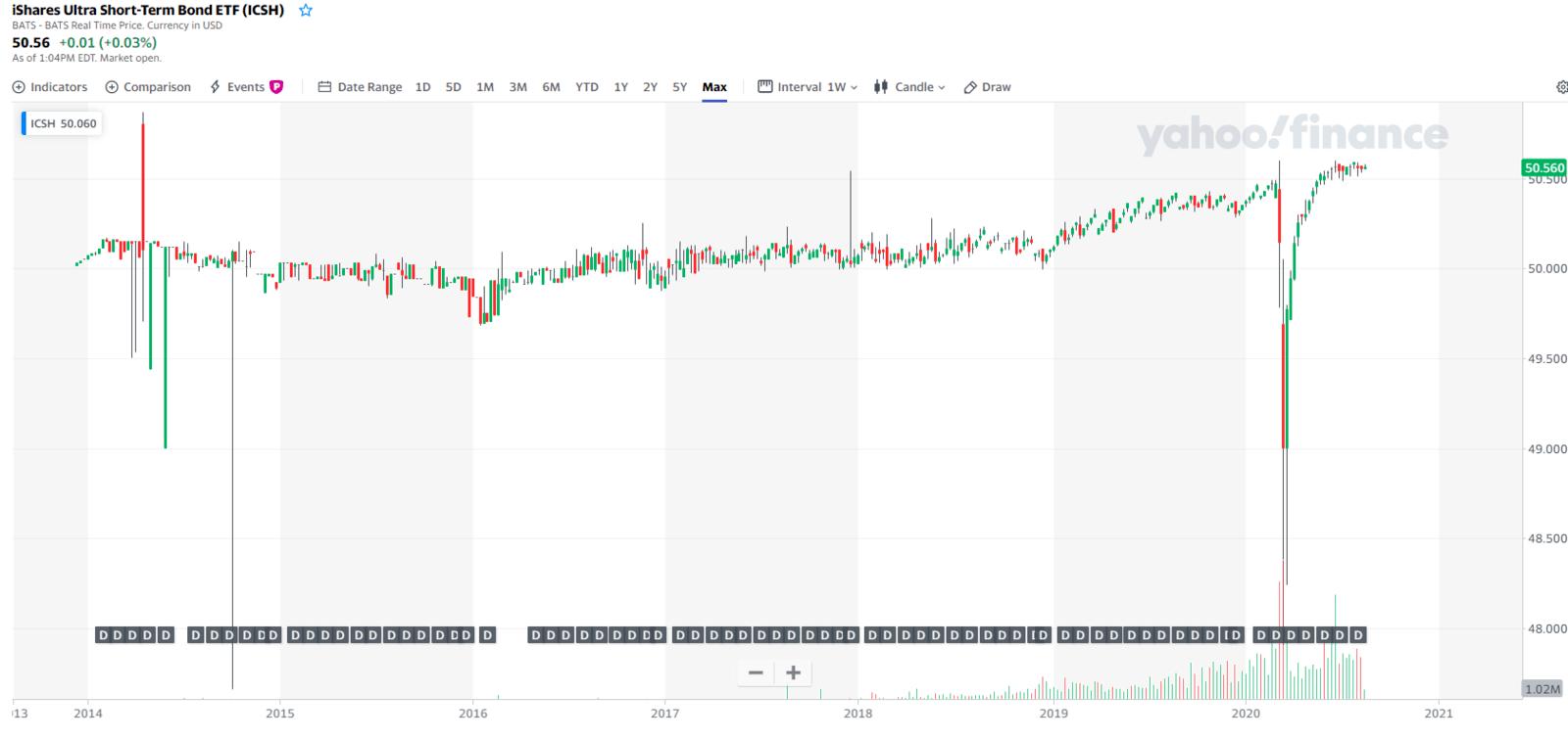 iShares Ultra Short-Term Bond ETF (ICSH)