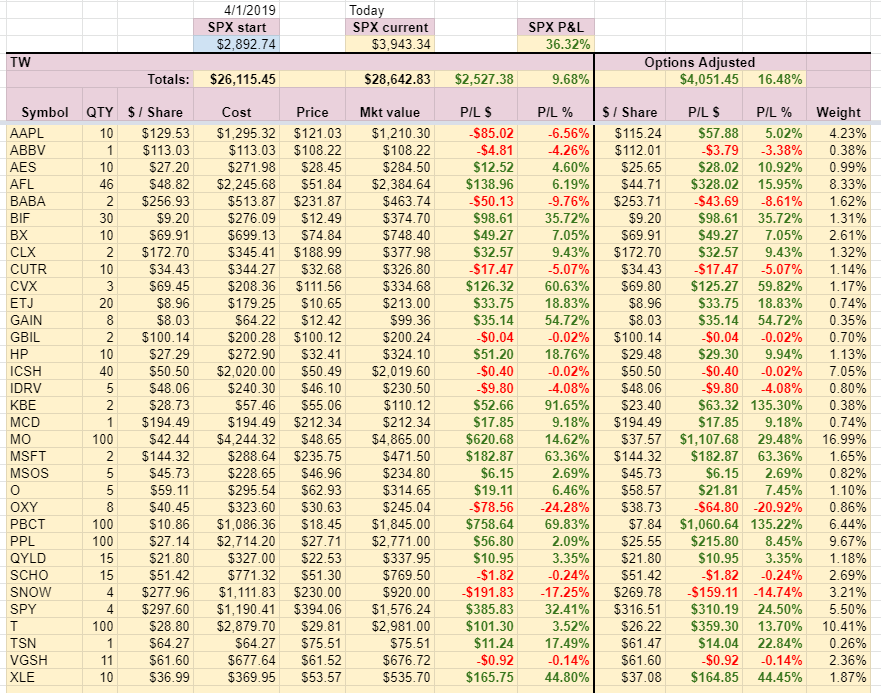 TW Account holdings week 10