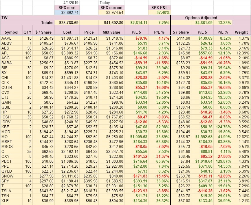 TW Account holdings week 12