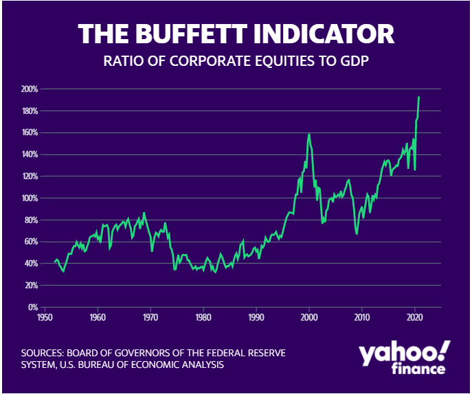 Buffett Indicator predicts stock market crash