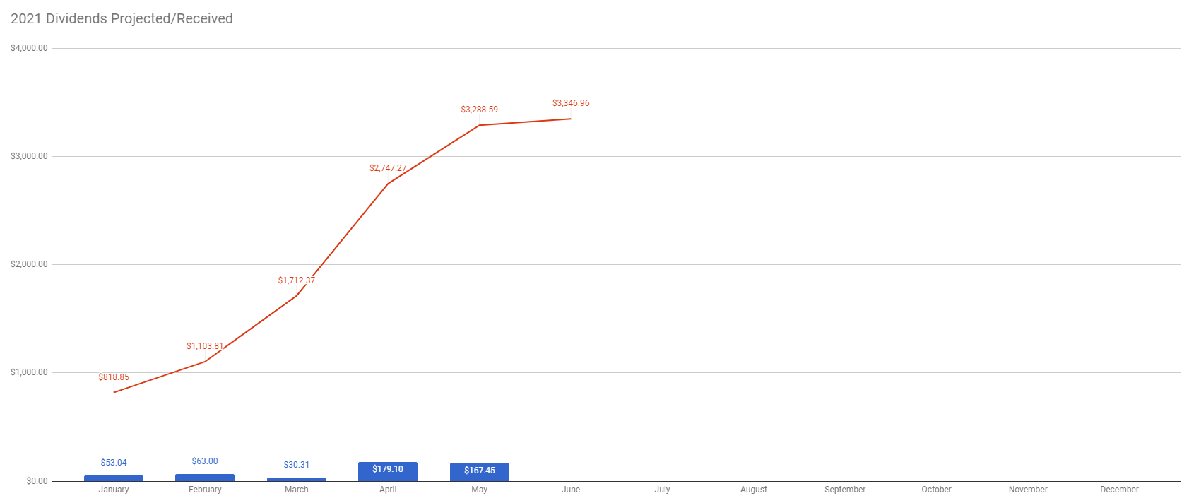 TW Received vs Future Dividends week 21
