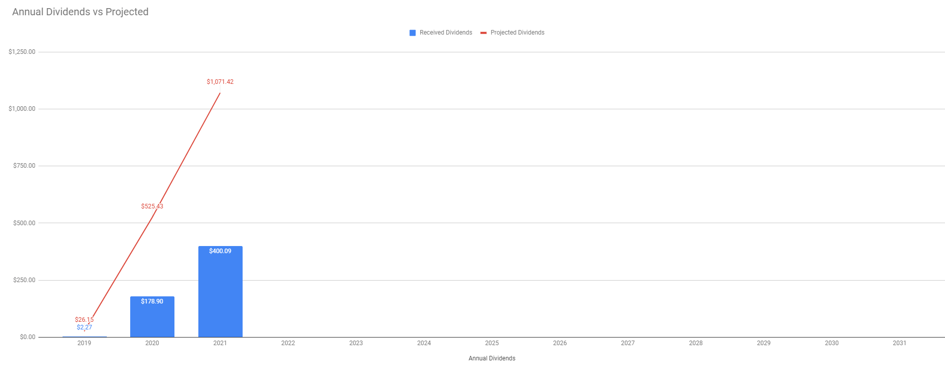 TW Received vs Projected Dividends week 18