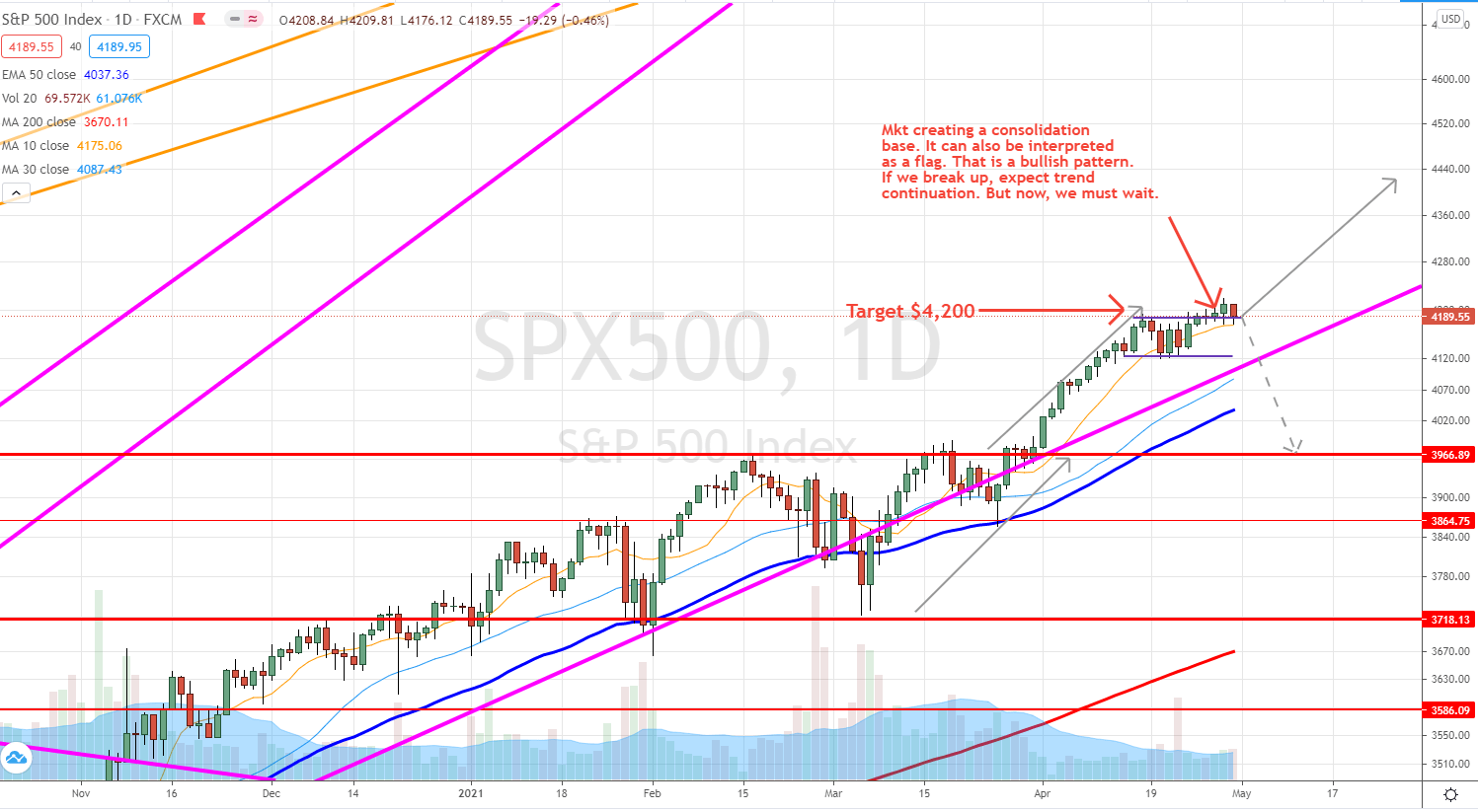 SPX April 31 2021 outlook