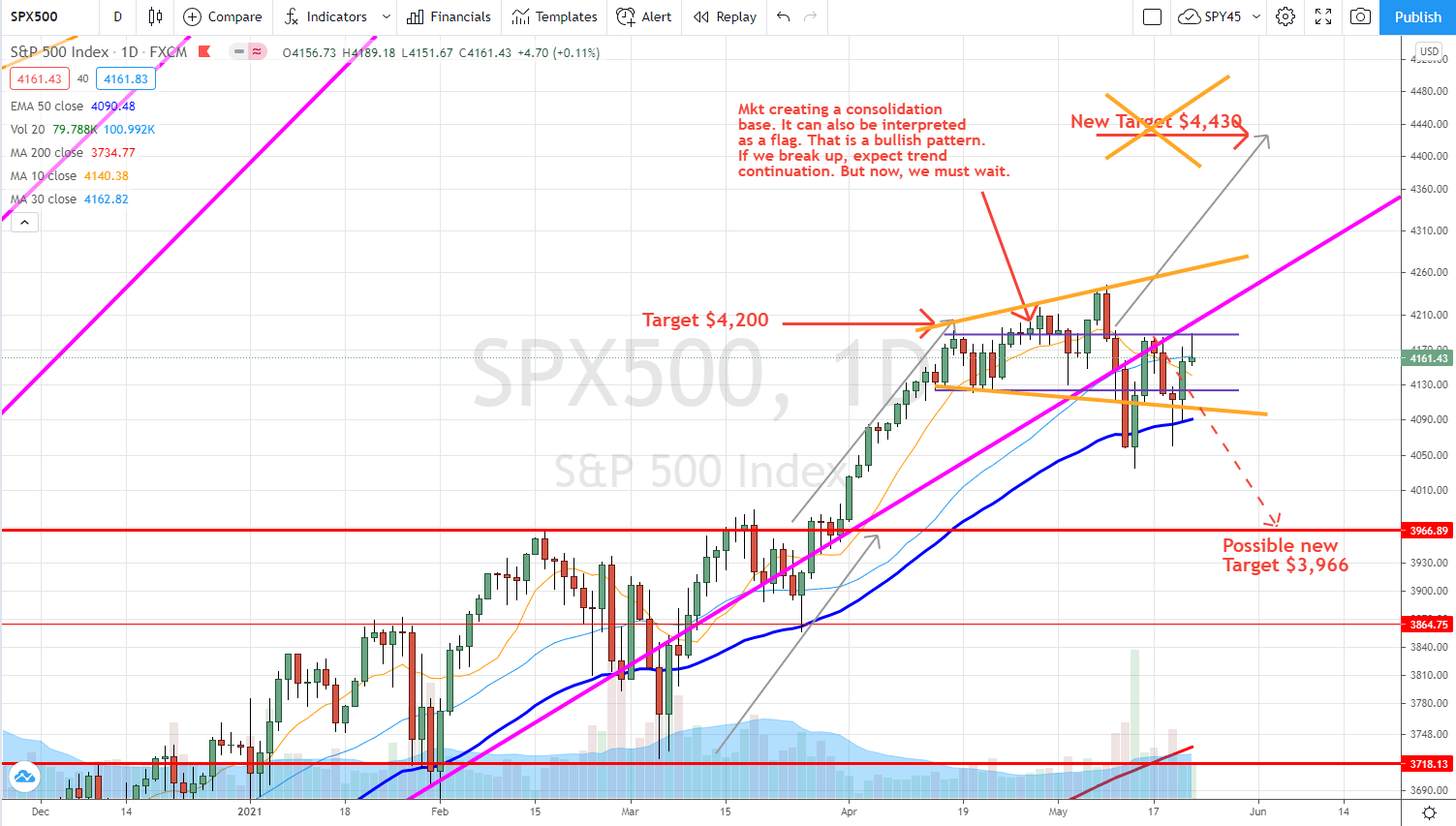 SPX May 22 2021 outlook