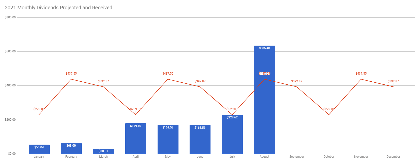 TW Received vs Future Dividends week 33