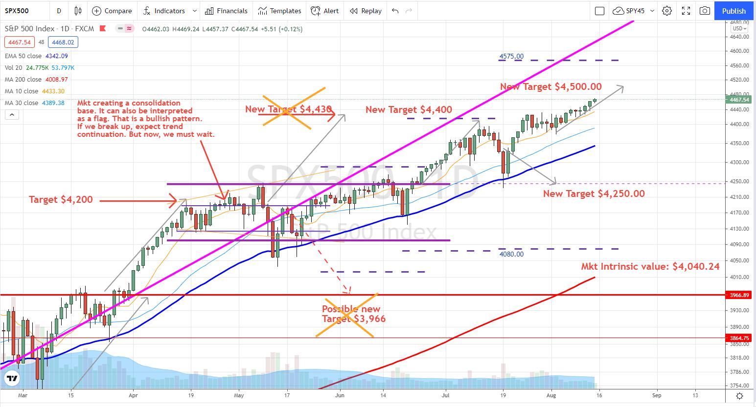 Market Outlook week 32