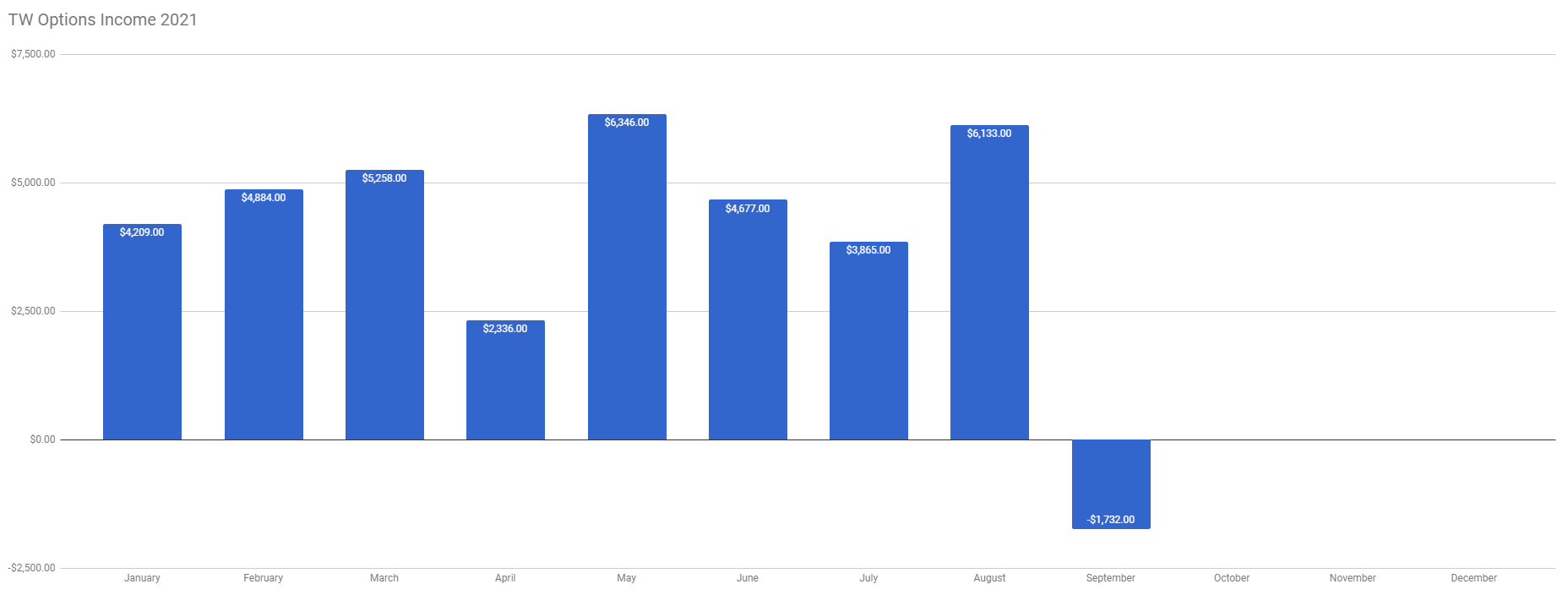 TW Options Income week 37