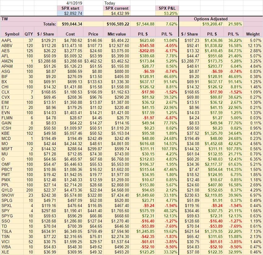 TW Account holdings week 37