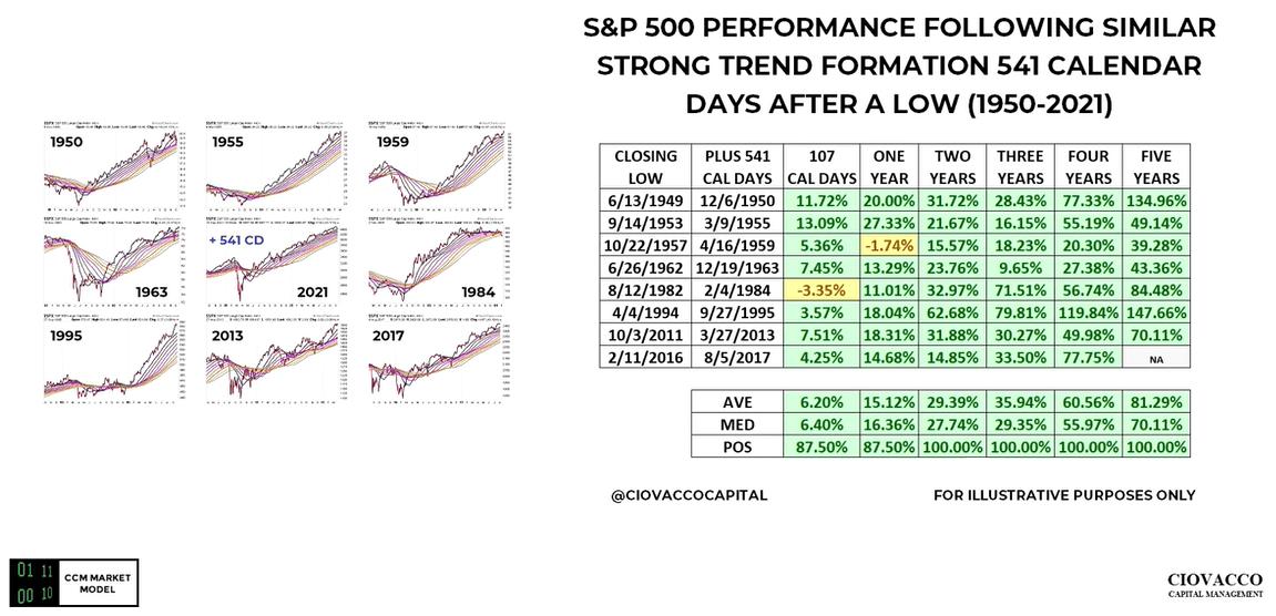 SPX prediction next week