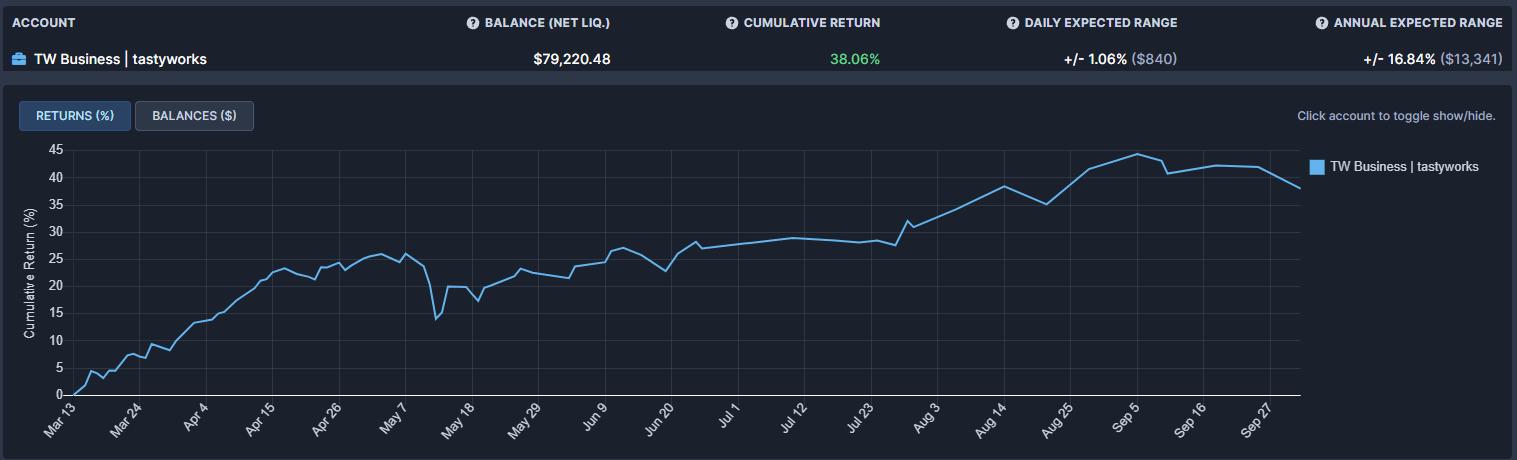 TW cumulative return wk 39