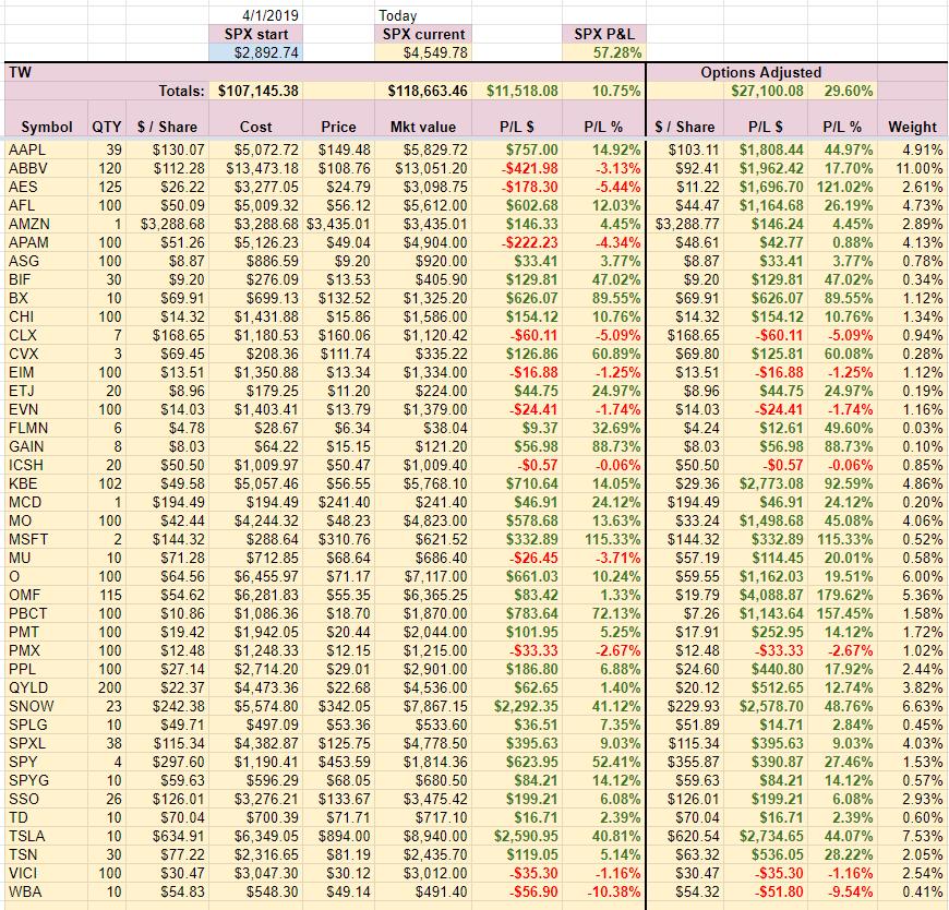 TW Account holdings week 42