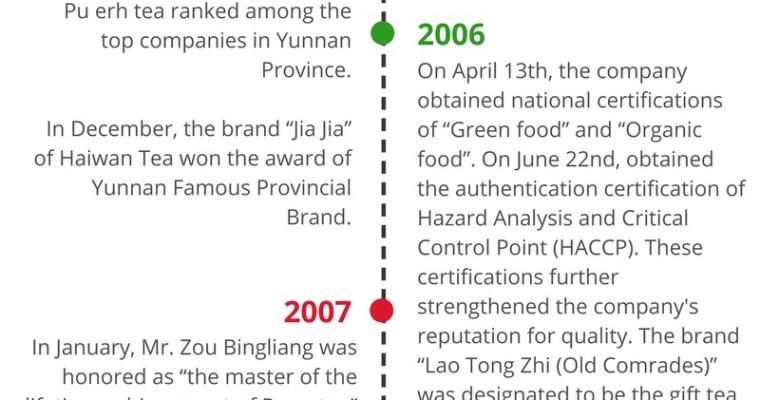 History of Haiwan Tea Industry