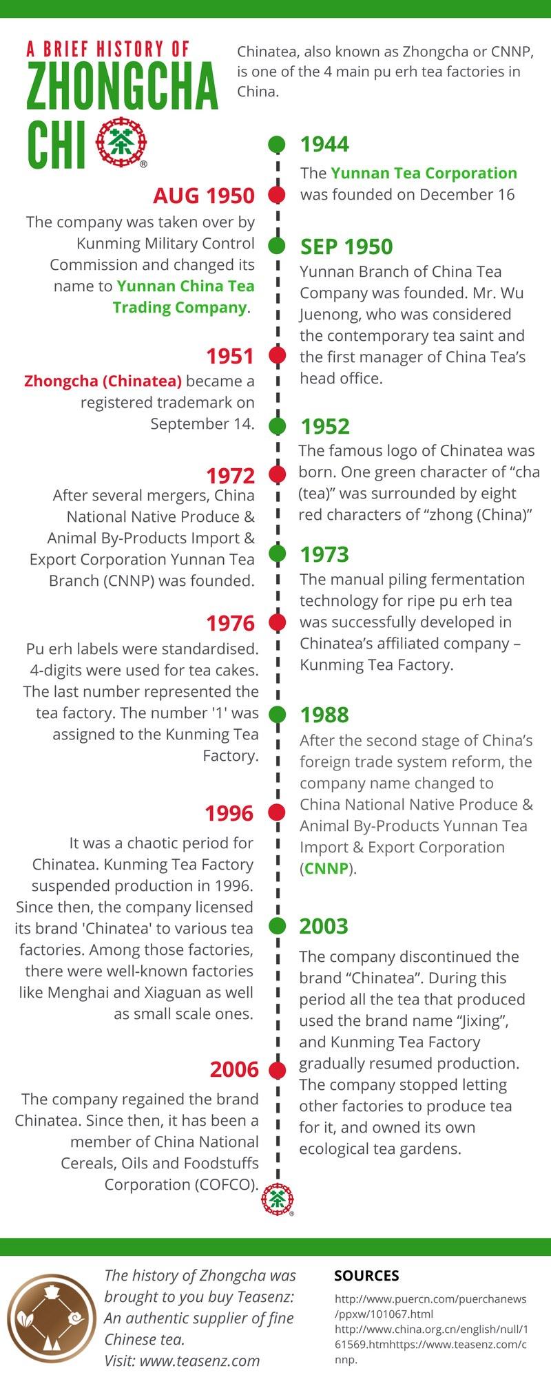 history zhongcha cnnp chinatea