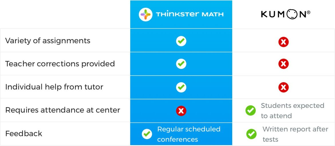 Thinkster vs Kumon Experience comparison