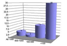 rob charts einnahmen