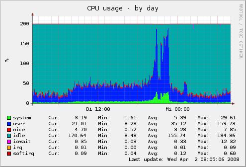 CPU-Auslastung WordPress
