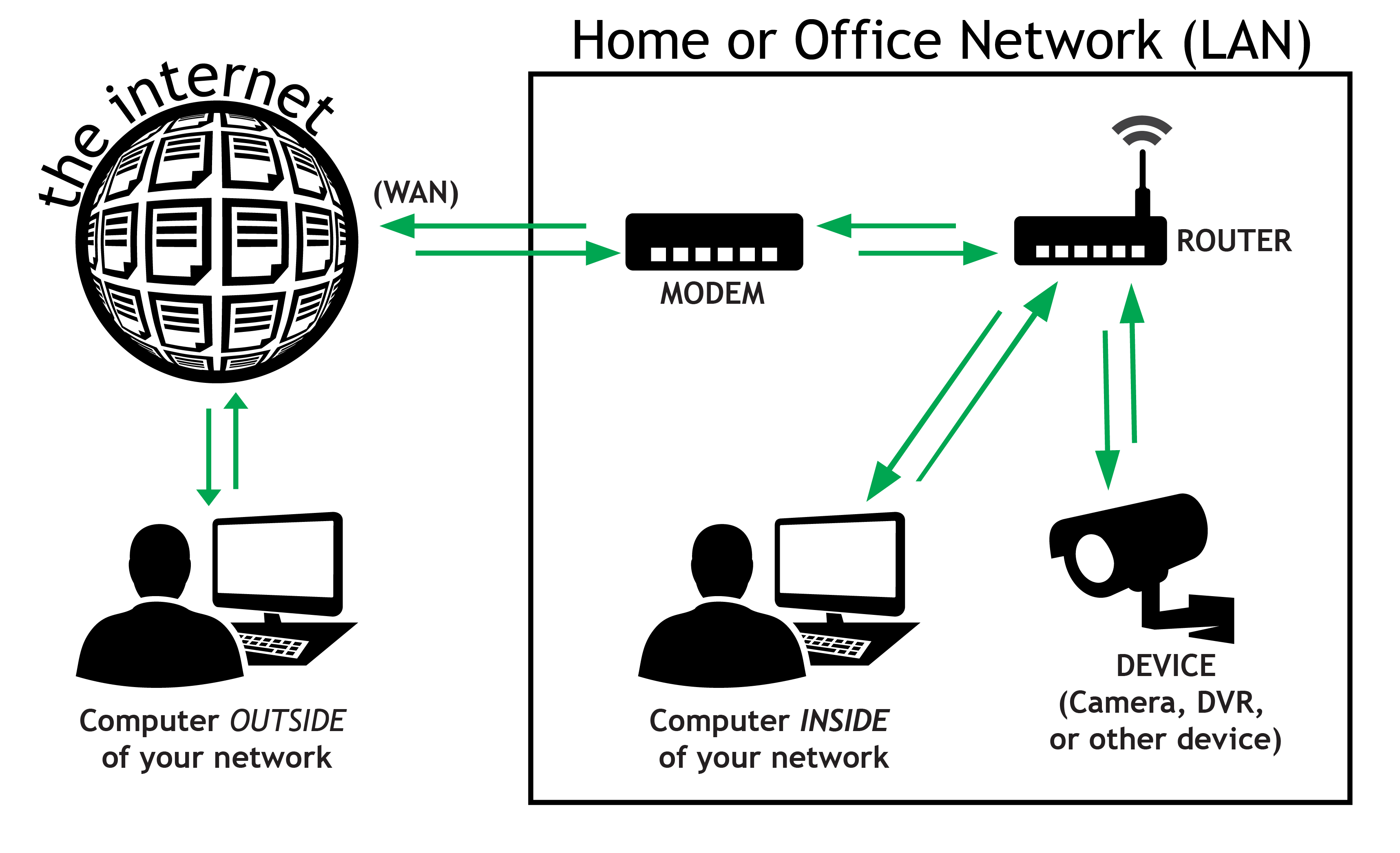 Lan Work Diagram