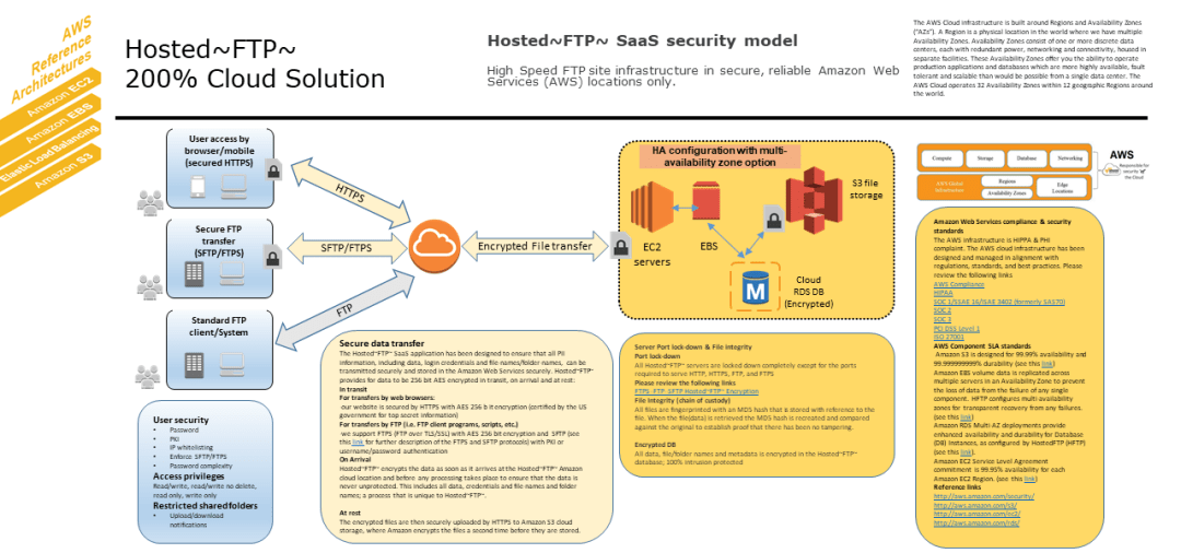 hosted ftp saas security model