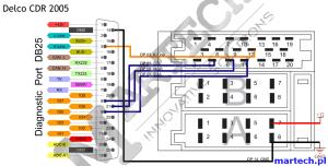 Delco CDR 500  2005 (DE) | Martech Box3 Help