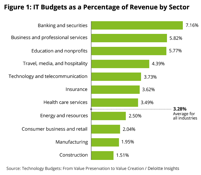 IT spending as a percentage of revenue by industry