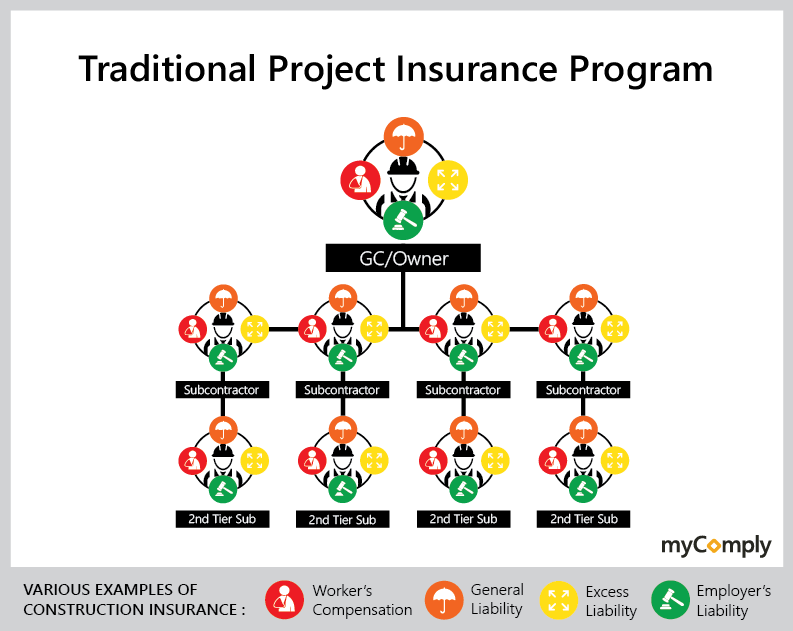 Traditional-Construction-Insurance-Model