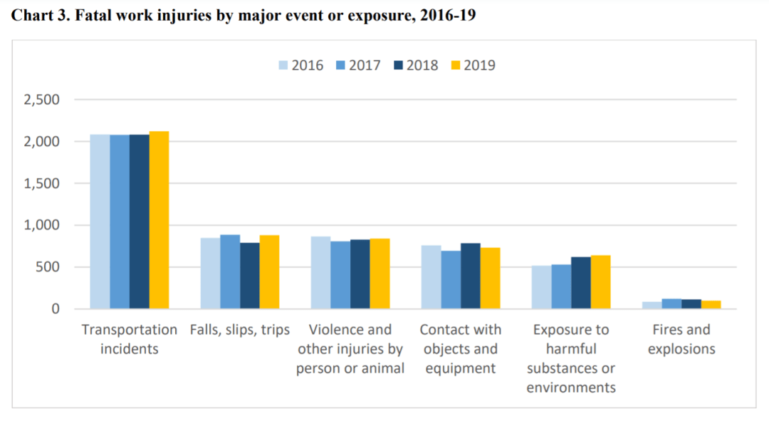 fatal work injuries by event or exposure