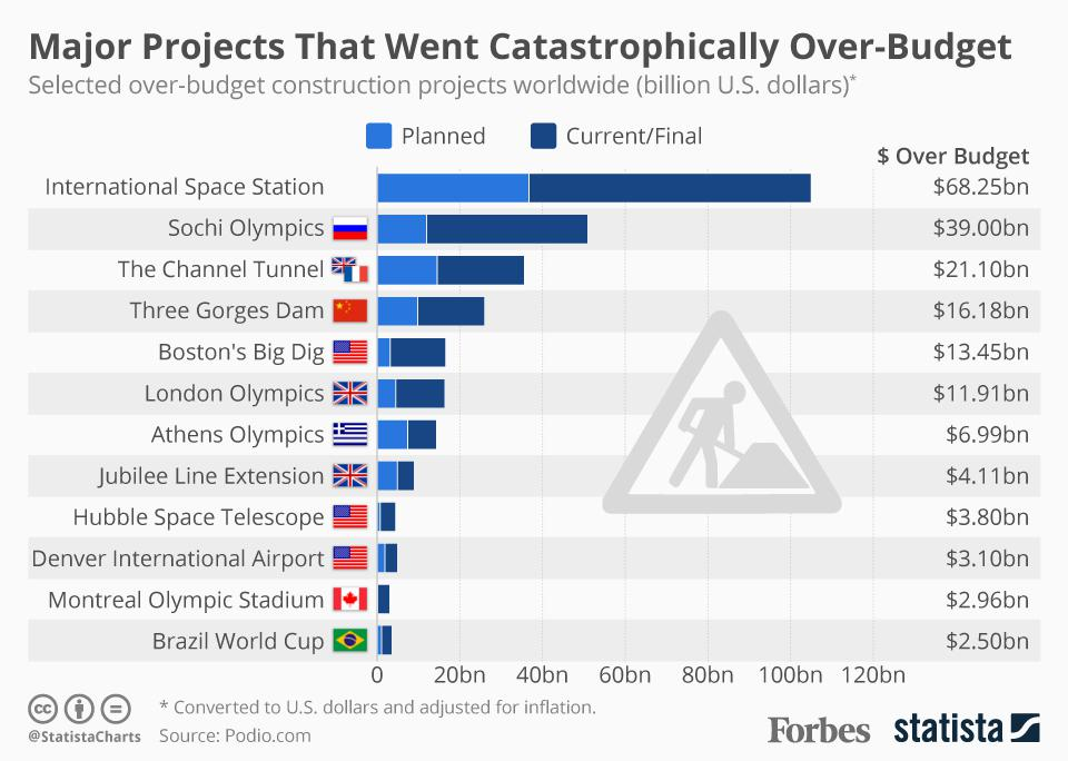 graphic showcasing construction projects that failed to implement the lean construction principles