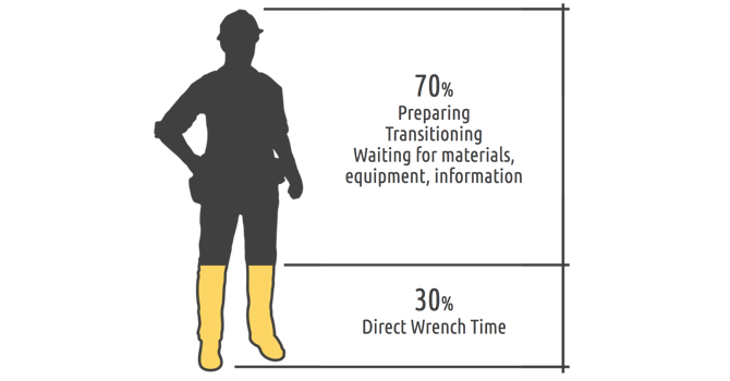 motion waste in construction via wrench time