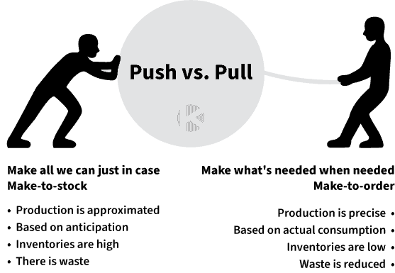 pull planning vs push planning similarities and differences in the lean construction model
