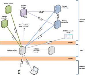 Deploying Mobility in a DMZ