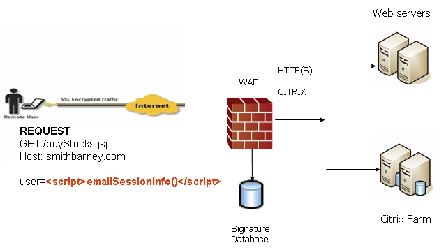 Image result for web application firewall