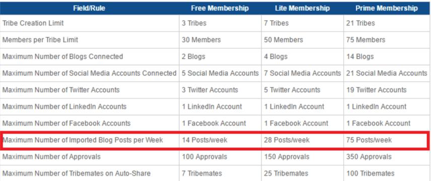 membership-limitations