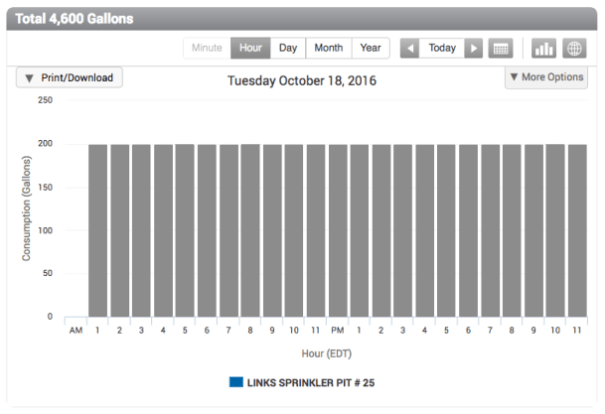 Estimated Reads Displayed as Gray Bars