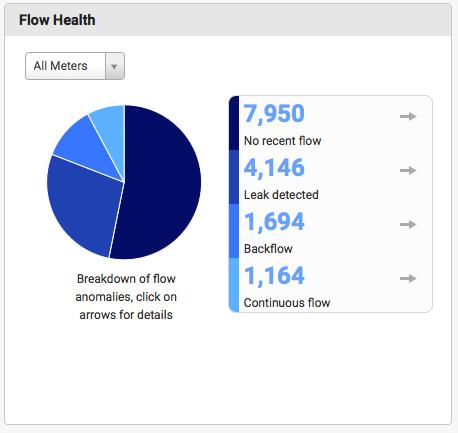 Flow Health Module