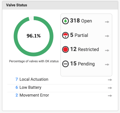 Valve Status Module
