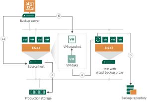 Data Backup and Restore in Virtual Appliance Mode  Veeam Backup Guide for vSphere